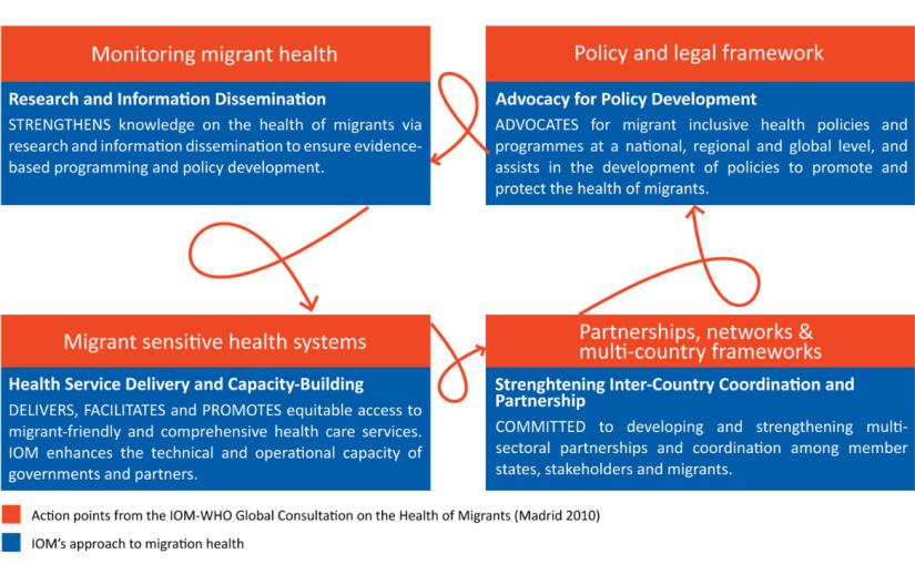 The IOM Migration HealthDivision
