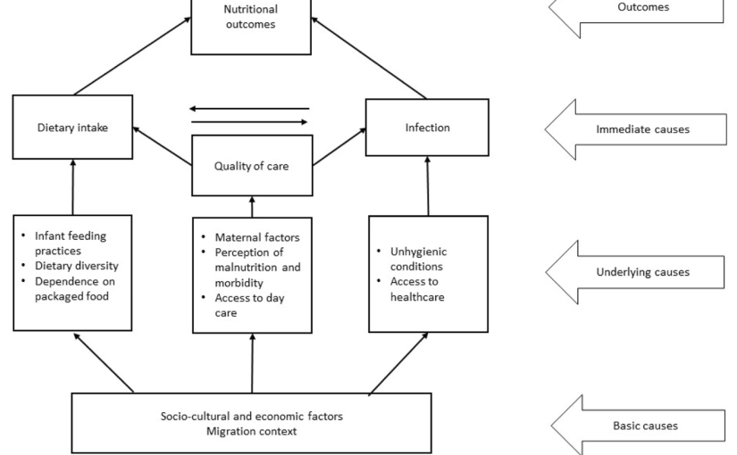 Nutrition among children of migrant construction workers in Ahmedabad,India