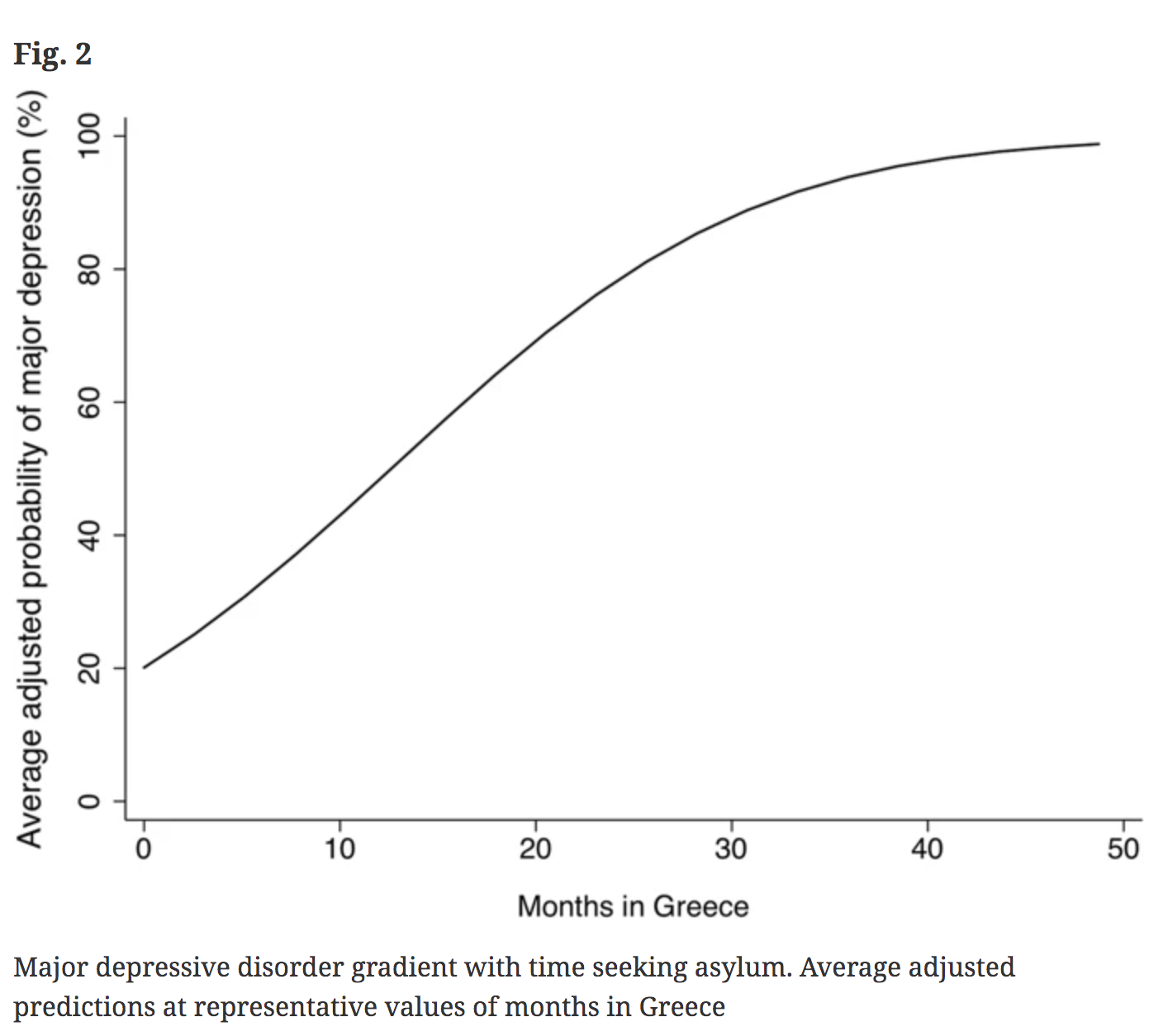 Graph that shows the more time spent in camp the higher the probability of MDD