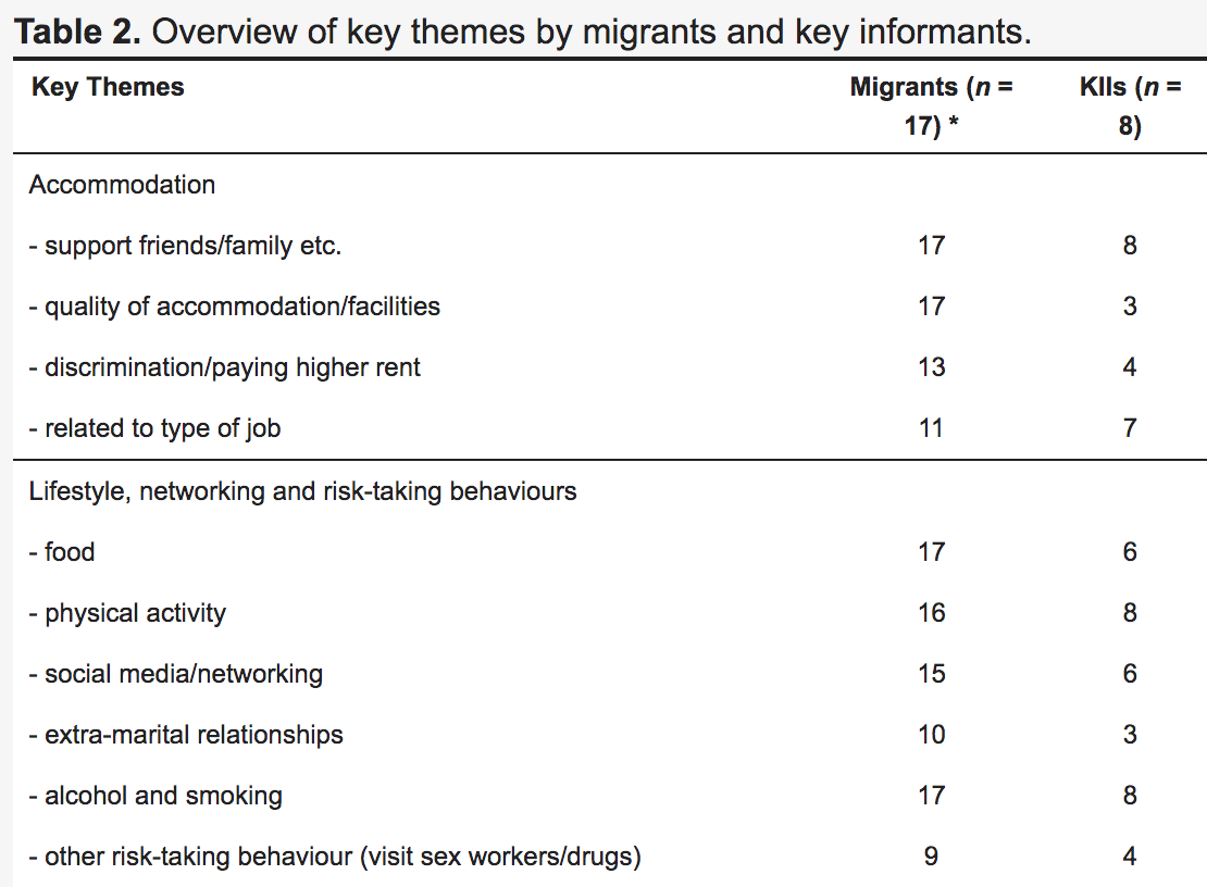 First two themes found in research with number of mentions by participants and key informants