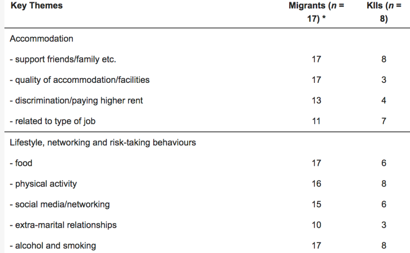 The Health of Nepali Migrants in India: A Qualitative Study of Lifestyles andRisks